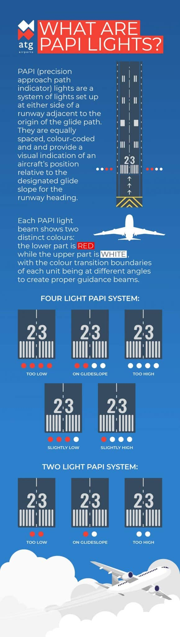 What are PAPI Lights Infographic